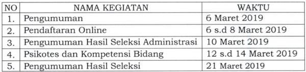 layak anda simak kalau anda sedang mencari pekerjaan di Bulan 0 tahun  Pengumuman Seleksi SDM Pelaksana PKH  2021/2022 ssdm.pkh.kemsos.go.id