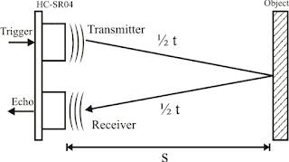 Cara kerja sensor ultrasonik