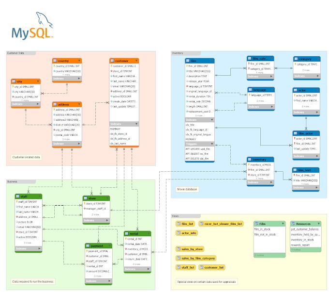 Introducción al SQL