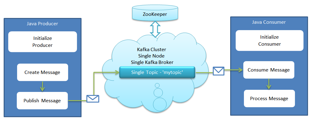 Tech Blog - Narendra Verma: Apache Kafka - Example of
