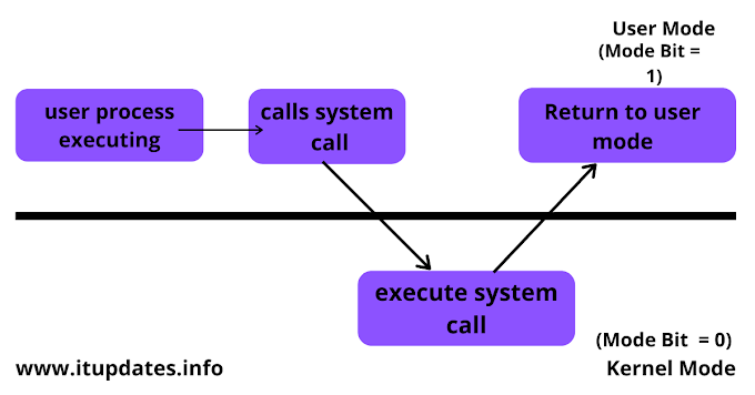 Dual mode operation in Operating System Easy to understand