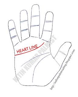 heart line palmistry hridya rekha