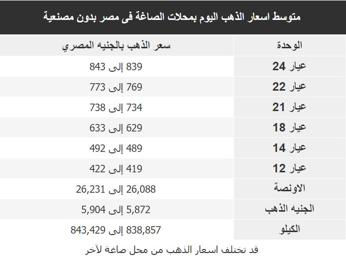 اسعار الذهب اليوم فى مصر Gold الاحد 19 ابريل 2020