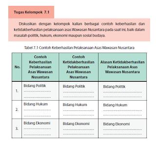 Tabel 7.1 Contoh Keberhasilan Pelaksanaan Asas Wawasan Nusantara PKN kelas 10