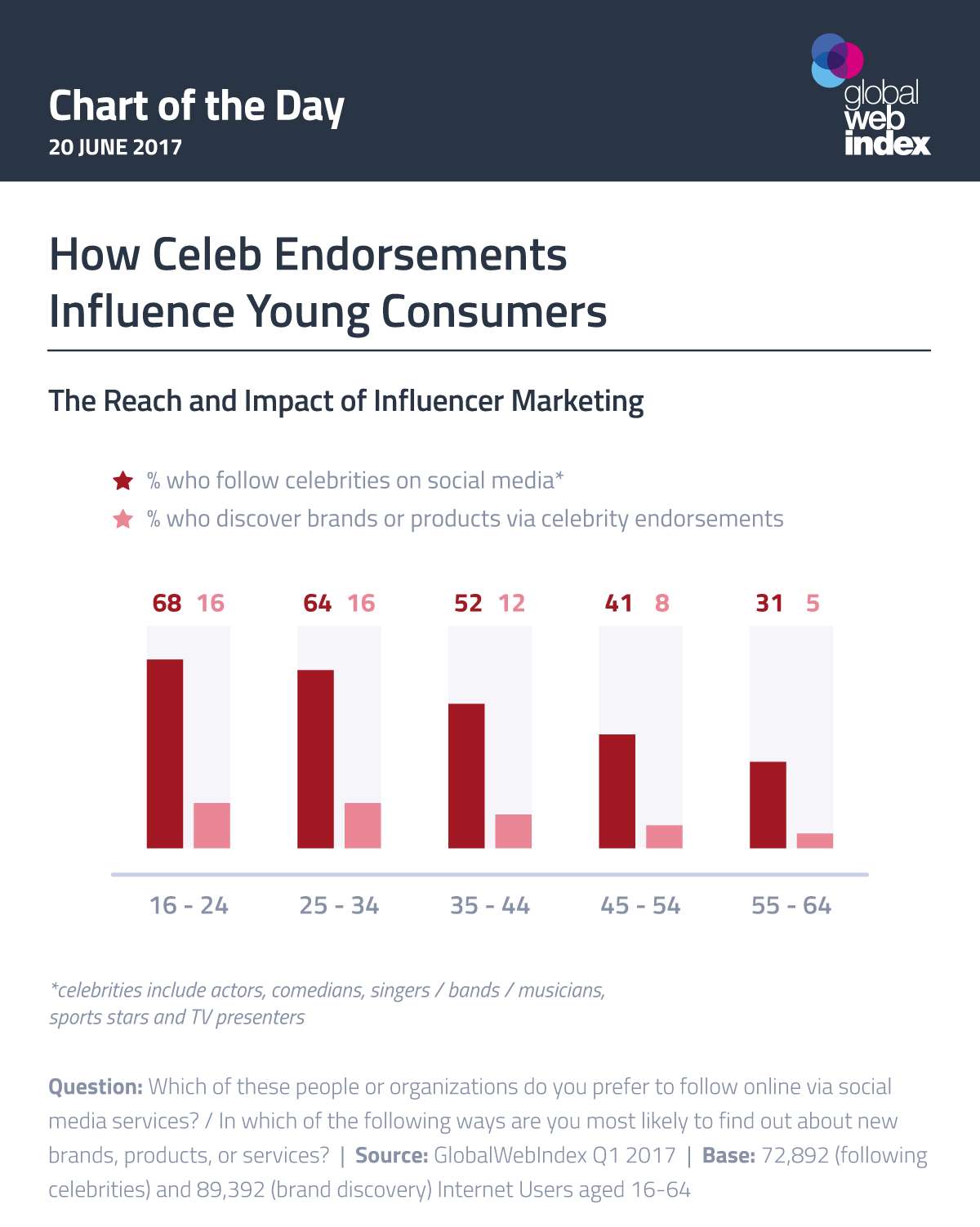 How Celebrities Endorsements Influence Young Consumers - infographic
