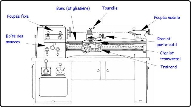 Organes d'un tour parallèle