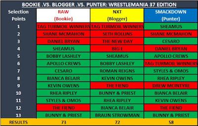 Bookie .vs. Blogger .vs. Punter: WrestleMania 37 Edition