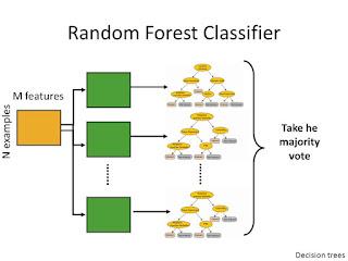 Algoritma Voting pada Random Forest (FR)