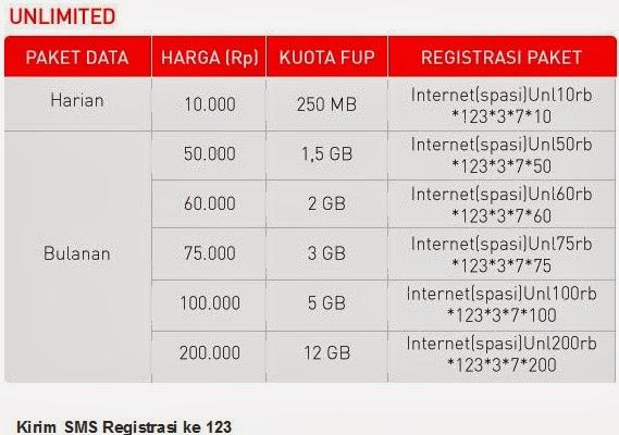 Cara Daftar Paket Internet Samrtfren Cara Daftar Paket Internet