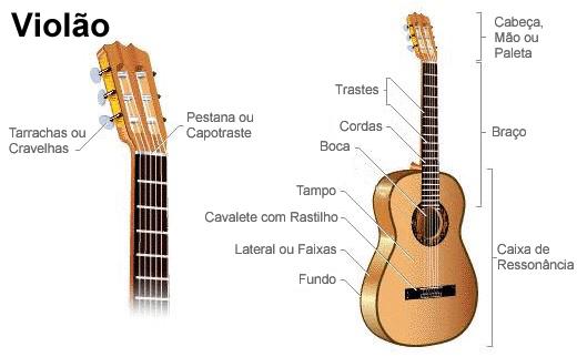 como dominar o violão