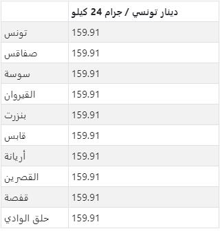 سعر الذهب في المدن الرئيسية بتونس
