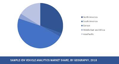 vehicle analytics market share by region