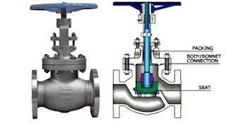 cara-membedakan-valve-globe-ball-dan-gate-valve