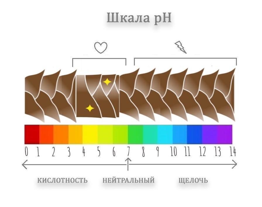 шкала pH шампунь бальзам блестящие волосы