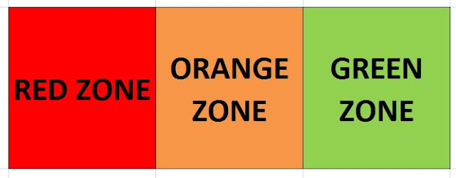 What Is Red Red Orange zone hindi