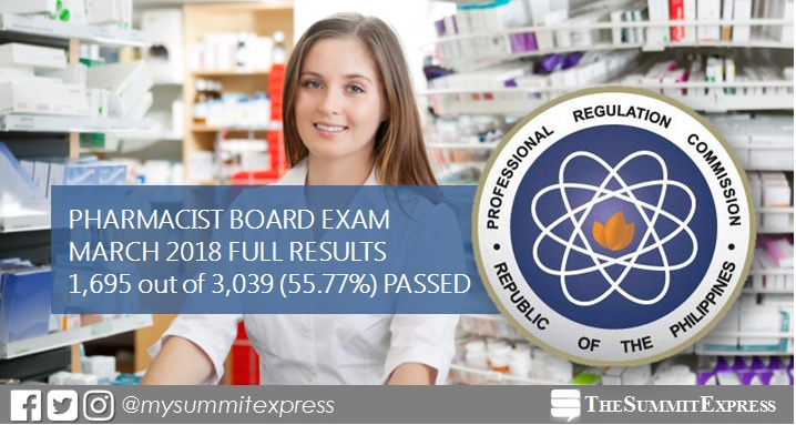 FULL RESULTS: 1,695 out of 3,039 pass March 2018 Pharmacist board exam