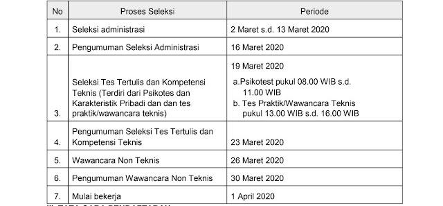 Penerimaan Pegawai Tidak Tetap Politeknik STAN Tahun Anggaran 2020