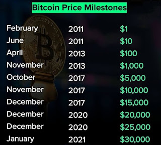 what is bitcoin and how to buy and invest in bitcoin