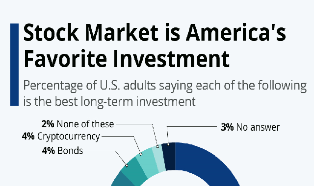 Stock Market is America's Favorite Investment #infographic