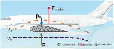 gaya angkat pesawat, gaya angkat sayap pesawat, rumus venturimeter, persamaan bernoulli, hukum bernoulli, alat venturimeter, venturimeter dengan manometer