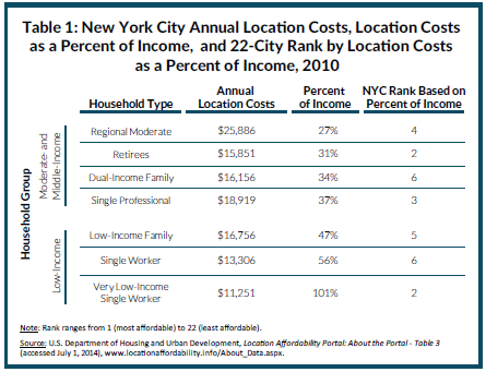 Location Affordability by Household Type