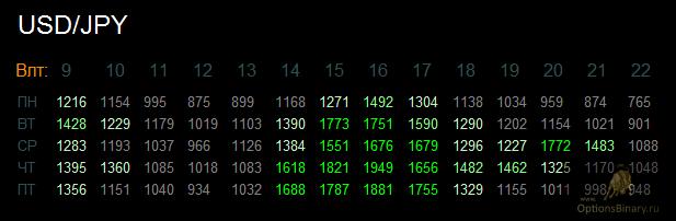 Дневное время волатильности USD/JPY