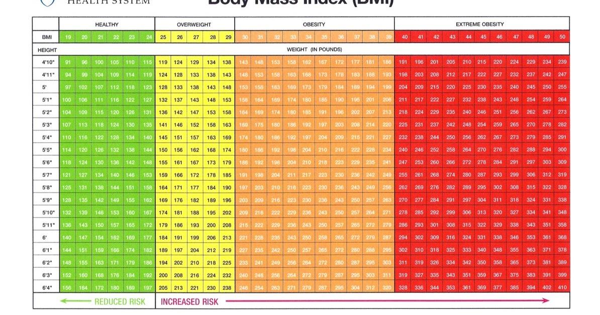 Cdc Bmi Calculator For Adults - Aljism Blog