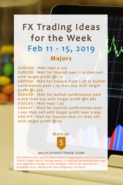 Forex Trading Ideas for the Week | Feb 11 - Feb 15, 2019