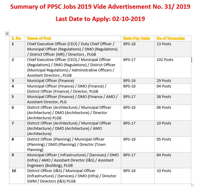 Latest PPSC Jobs 2019 - Advertisement No 31/2019 - Online Apply Start here