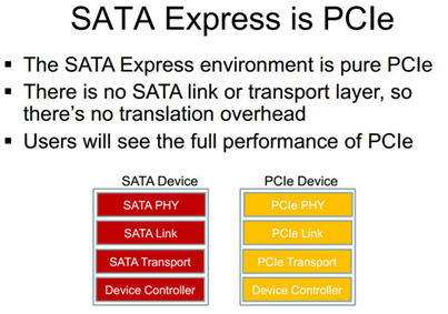 SATA Express is PCle
