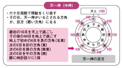物忌み+方違え3