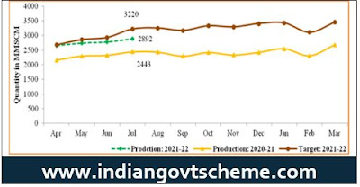 Monthly Natural Gas Production
