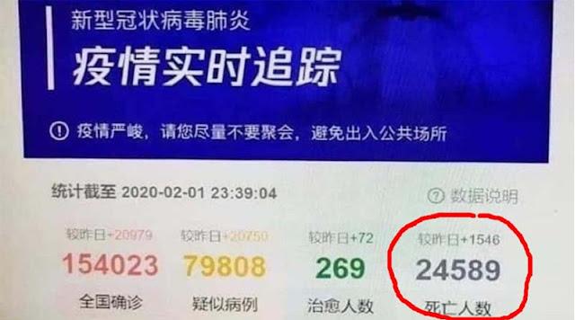 Tencent Kemungkinan Tak Sengaja Bocorkan Data Ril Jumlah Kasus Virus Corona, Angka Kematian 24 Ribu, Lalu Dihapus