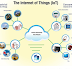 Why is a pandemic accelerating IoT development and emphasizing mobile connectivity?