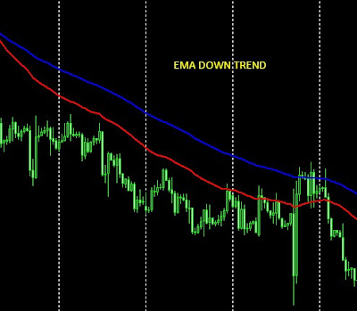 Contoh EMA Down Trend