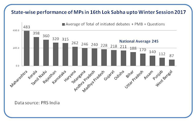 State-wise performance of MPs in the 16th Lok Sabha upto Winter Session 2017