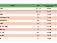 Jawatan Kosong di Lembaga Minyak Sawit Malaysia MPOB