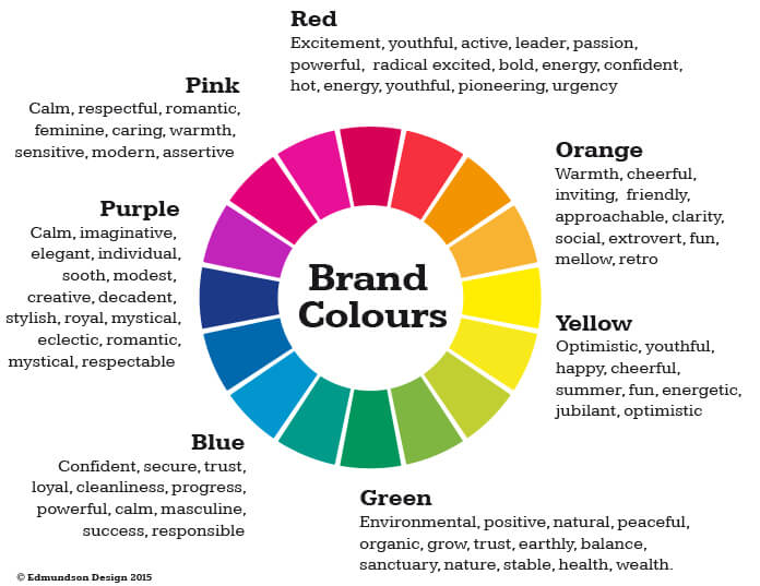 Branding And the Colour