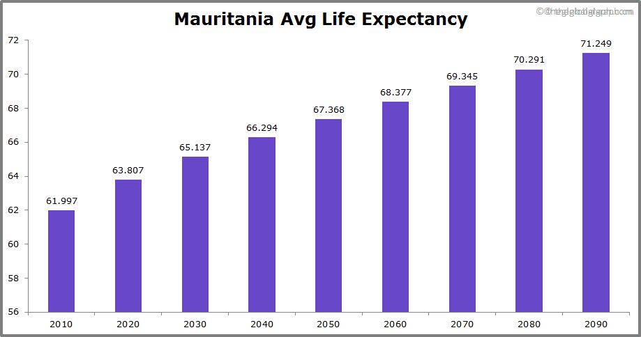 Mauritania  Avg Life Expectancy