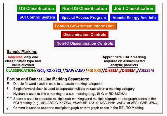 Electrospaces Net The Us Classification System