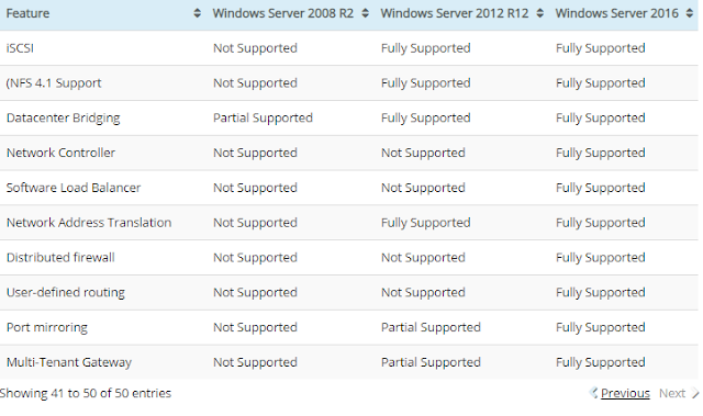 Difference Between Different Windows Servers Operating System Full Detail