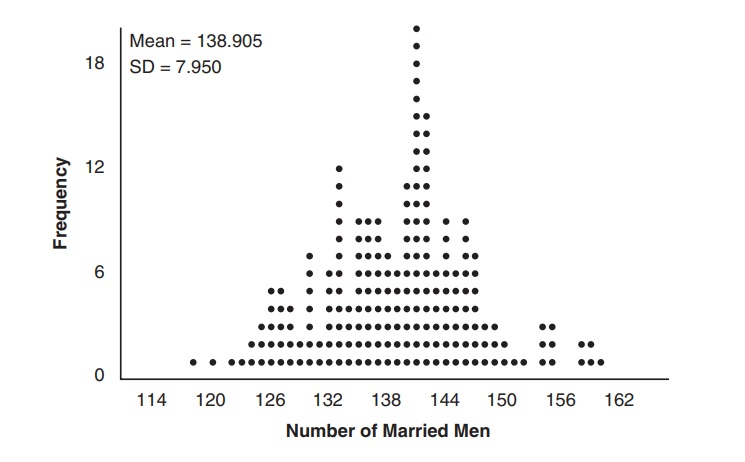 X why april 2018 a based on the simulation create an interval in which the middle 95 of the number of married men may fall round your answer to the nearest integer fandeluxe Gallery