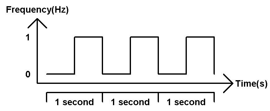 FPGA Tutorials: Synchronization in sequential circuits ...