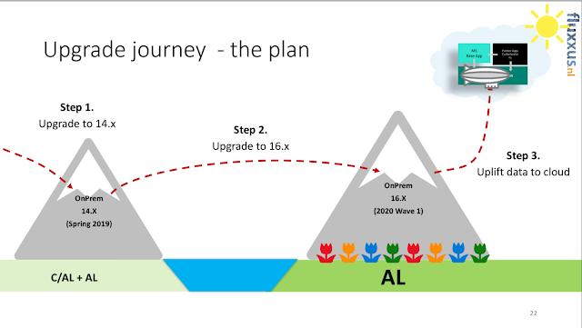 Upgrade Path -Summary