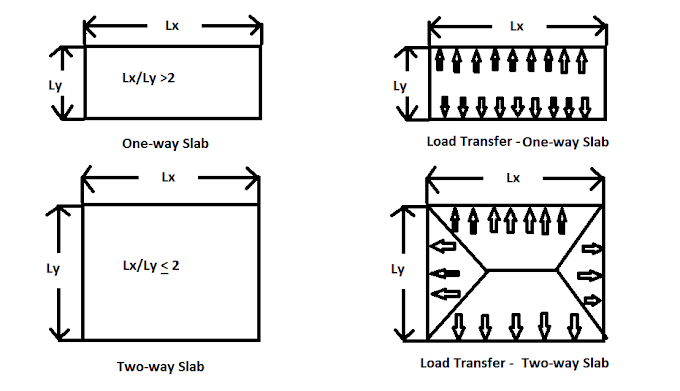Difference Between One way and Two way Slab