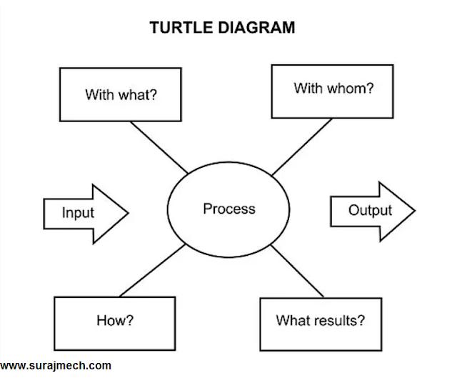 Turtle Diagram in IATF 16949:2016