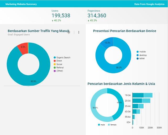 Report Kanalmu By Google Analytic