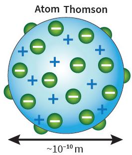 teori model atom thomson