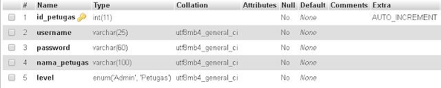 PlajariKode - tb_petugas database spp
