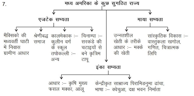 11th class history CBSE notes in hindi medium  विषय - 8 संस्कृतियों का टकराव Chapter-8 Confrontation of Cultures
